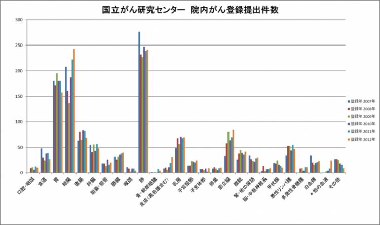 院内がん登録(グラフ)